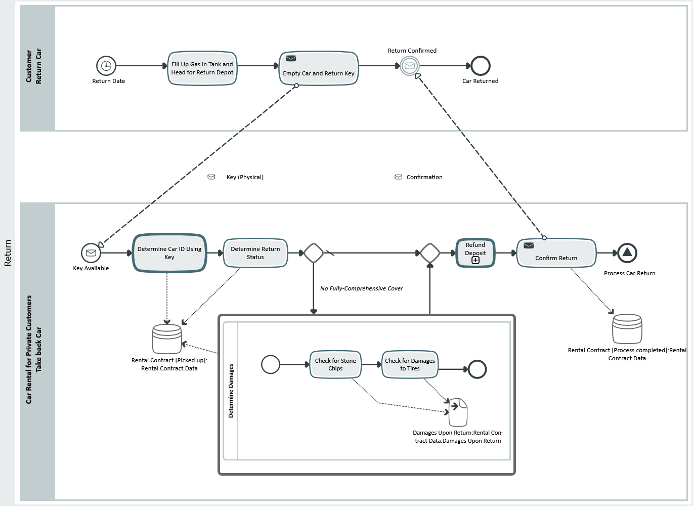 Bpmn 20 innovator for business analysts mid gmbh business process modeling with bpmn 20 ccuart Gallery