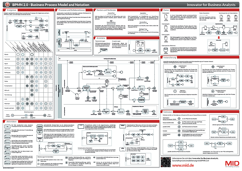 Free bpmn 20 poster mid gmbh the modeling company order now your free bpmn 20 poster ccuart Images