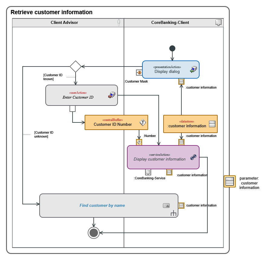 Uml 2 innovator for software architects mid gmbh this activity contains actions control flows and object flows which show the formal graphic description of the activitys flow in its entirety ccuart Image collections